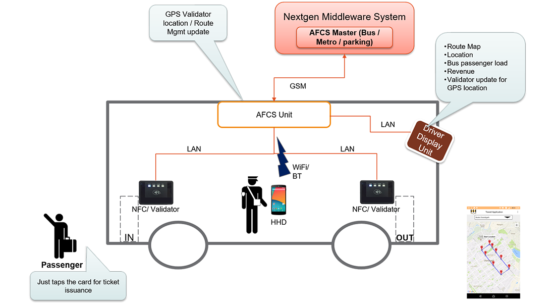 Automatic Fare Collection Systems (AFCS) by Nextgen Telesolutions